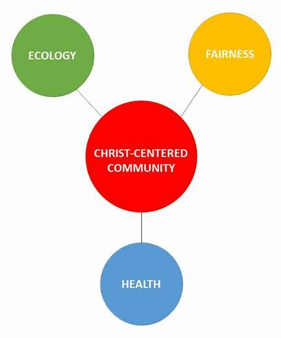 Principles Guiding Ecology