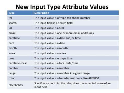ویژگی های ورودی html در فرم ها چه چیزهایی هستند