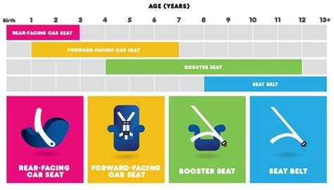 quel age pour siege auto quelques liens utiles