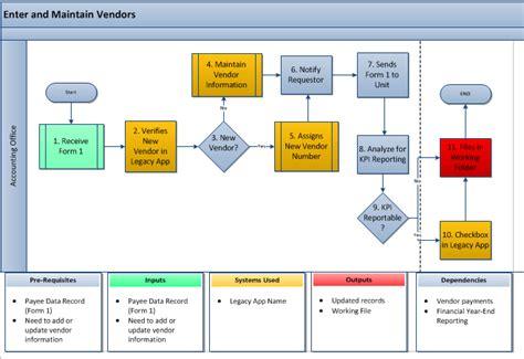 business process model bpm  vendor management