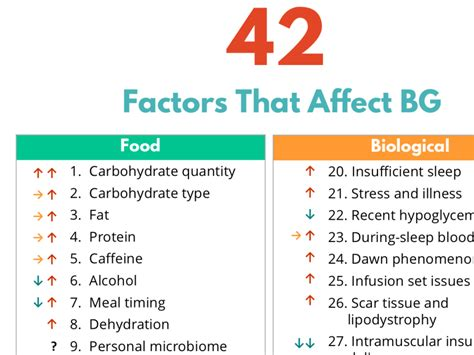factors  affect bg