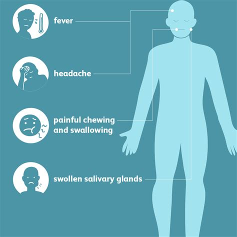 Mumps: Signs, Symptoms, and Complications