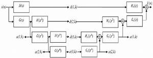 Block Diagram Of Undecimated Wavelet Transform  H Z  And Hr Z  Are The