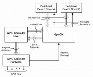 Gpio Driver Support Overview