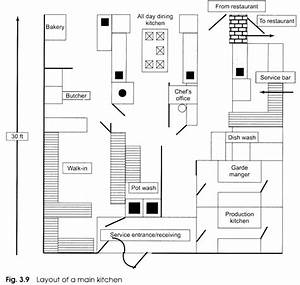 Designing The Layout Of A Kitchen  With Diagram