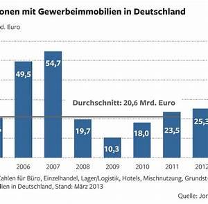 Immobilien In Deutschland : immobilienmarkt in deutschland werden die top immobilien knapp welt ~ Yasmunasinghe.com Haus und Dekorationen