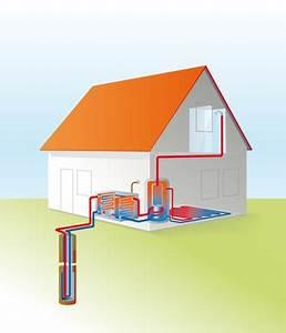 Luft Wärmepumpen Kosten : was kostet eine w rmepumpe ein service von ~ Lizthompson.info Haus und Dekorationen