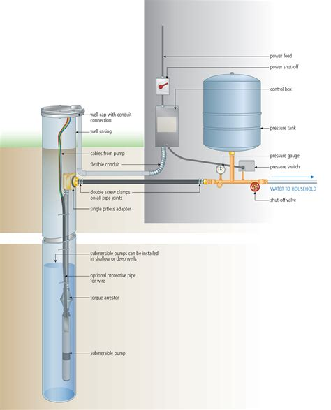 Install Submersible Pump Lessons For Doing Right
