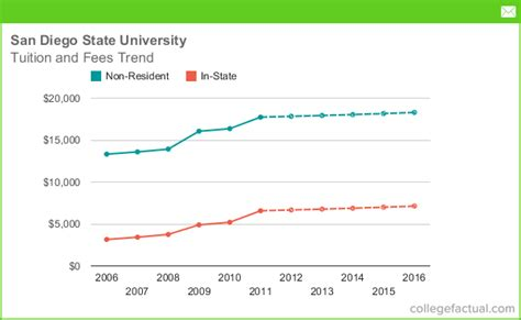 San Diego State University Tuition And Fees, Comparison