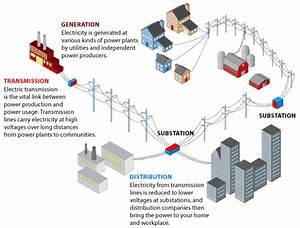 The Electric Power Transmission And Distribution Industry
