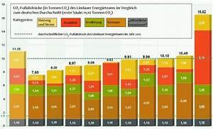 Fußabdruck Berechnen : co2 berechnen und ausgleichen stadt lindau ~ Themetempest.com Abrechnung