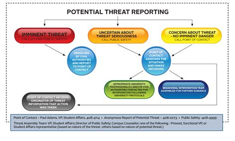 threat assessment behavioral threat assessment procedures wilkes