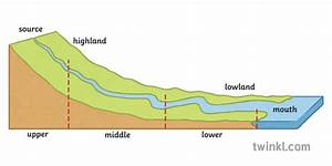 Long Profile Off A River Geography Rivers Diagram