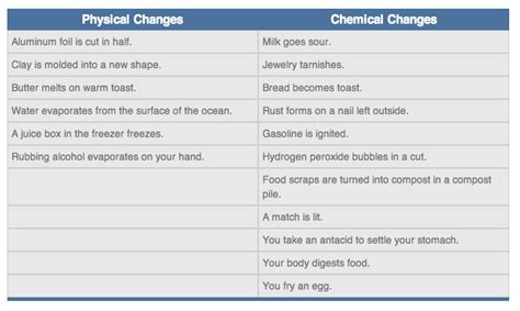 chemical changes examples physical change between table compare difference science matter digestion food form phiysical answer lesson sugar
