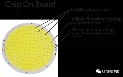 Differences Between Led Technologies