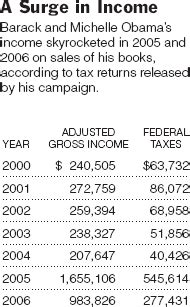 obamas tax returns show donation spike new york times