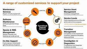 Operational Support Services