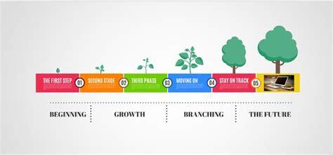 growth timeline  template sharetemplates