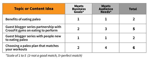 Decision Matrix Template Free by Keep Your Content On Strategy With This Single Statement