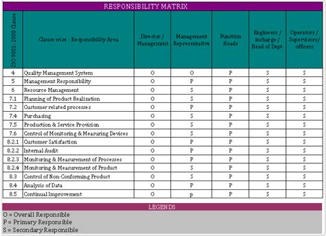 organizational chart with responsibilities template excel responsibility matrix