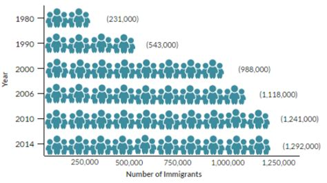 bureau d immigration australien immigrants in the united states