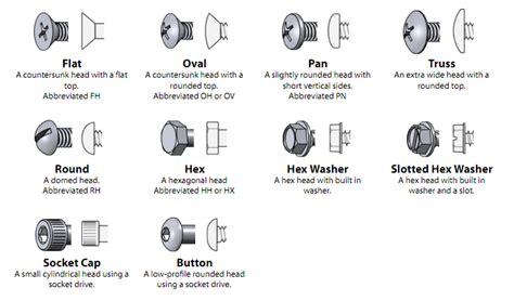 Visual Glossary Of Screws, Nuts And Washers