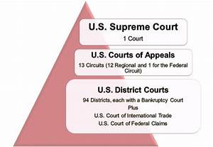 What Are The Levels Of The Federal Court