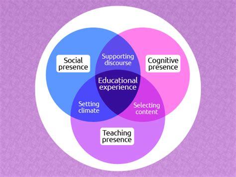 community  inquiry framework  teaching presence