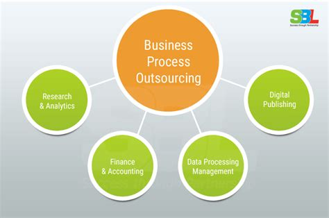 business process outsourcing why business process outsourcing is the next big thing