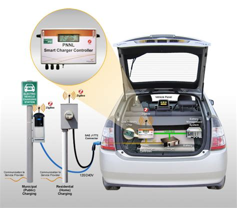 Electric Vehicle Technology by Grid Friendly Charger Controller Available Technologies