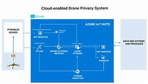 IoT Case Study | Cloud-enabled Drone Privacy System