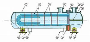 U Tube Bundle Heat Exchangers, U Tube Heat Exchanger ...