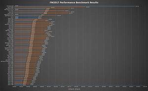 Processor Performance Chart New Intel 9th Gen Core Processors South African Pricing