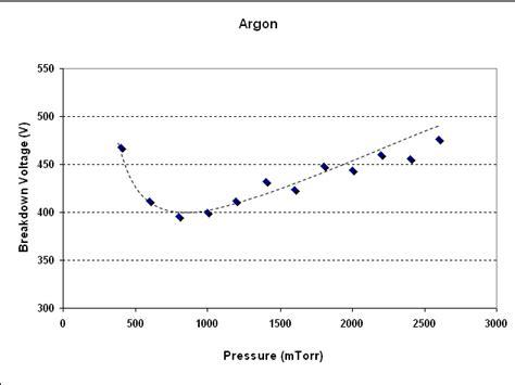 Breakdown Voltage Versus Pressure For Parallel Plane