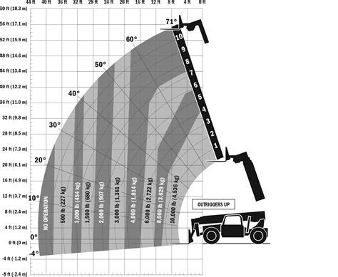 G10 55A Up Load Chart   Construction Equipment & Supply