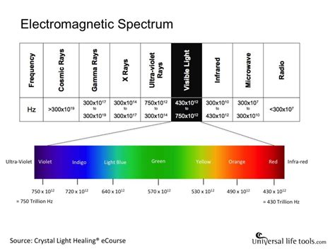 Frequency Of Visible Light by Visible Light Spectrum Archives Universal Tools