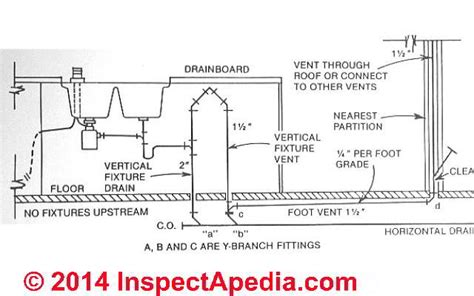 island venting kitchen sink island sink drain piping venting 4852