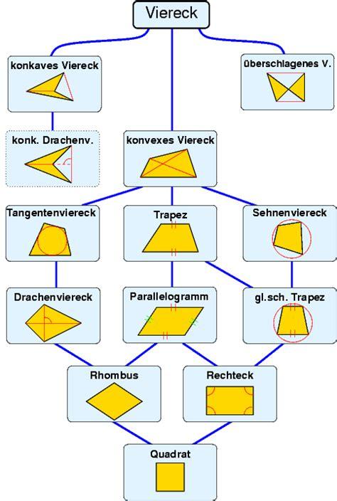 formeln vierecke wikisah