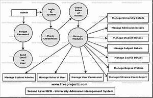University Admission Management System Dataflow Diagram
