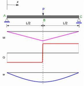 Integration Berechnen : balkentheorie wikipedia ~ Themetempest.com Abrechnung