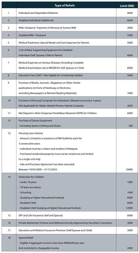 malaysia income tax guide