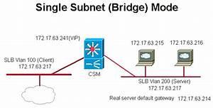 Configuring Single Subnet  Bridge  Mode On The Csm