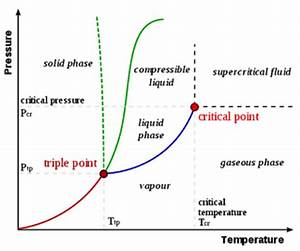 Thermodynamic Scale