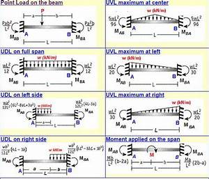 Fixed Beam Bending Moment Calculator Is A Free Online