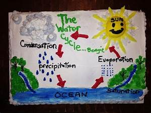 Jake U0026 39 S Water Cycle Project Kake