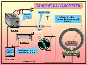 Practical Physics  Experiment 25  The Tangent Galvanometer