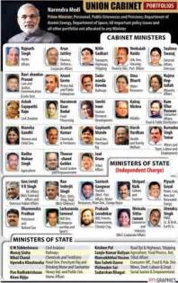 Cabinet Minister And Minister Of State Difference by List Of Cabinet Ministers Amp Their Portfolios Business Line