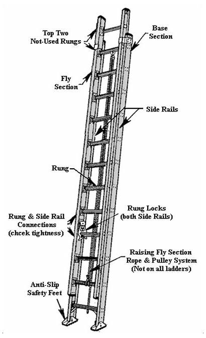 Ladder Safety Extension Parts Tips Another Thread