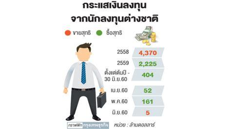 กองทุนมองหุ้นไทย 'สดใส'