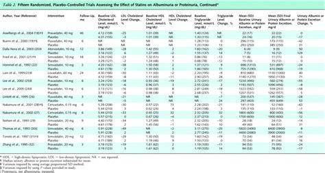 meta analysis  effect  statins  albuminuria annals  internal medicine american